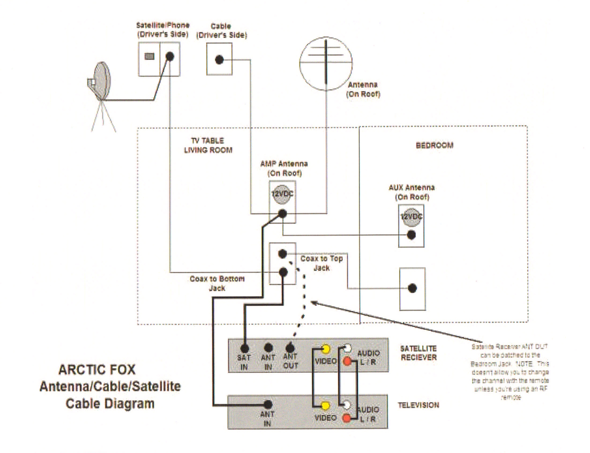 Rvillage Group Topic View Page Tv Coax Rout In Arctic Fox Antenna Wiring Diagram Attachment